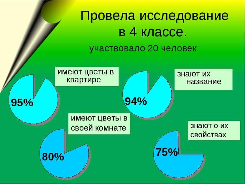 Провела исследование в 4 классе. участвовало 20 человек 75% 94% 80% 95% знают...