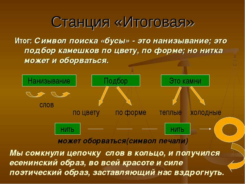 Станция «Итоговая» Итог: Символ поиска «бусы» - это нанизывание; это подбор к...