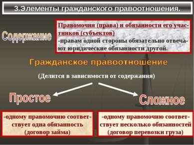 3.Элементы гражданского правоотношения. Правомочия (права) и обязанности его ...