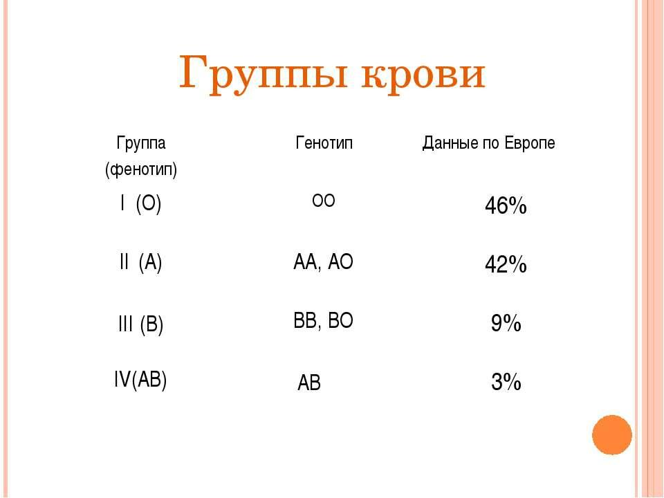 Группы крови Группа (фенотип) Генотип Данные по Европе I(О) ОО 46% II(А) АА, ...