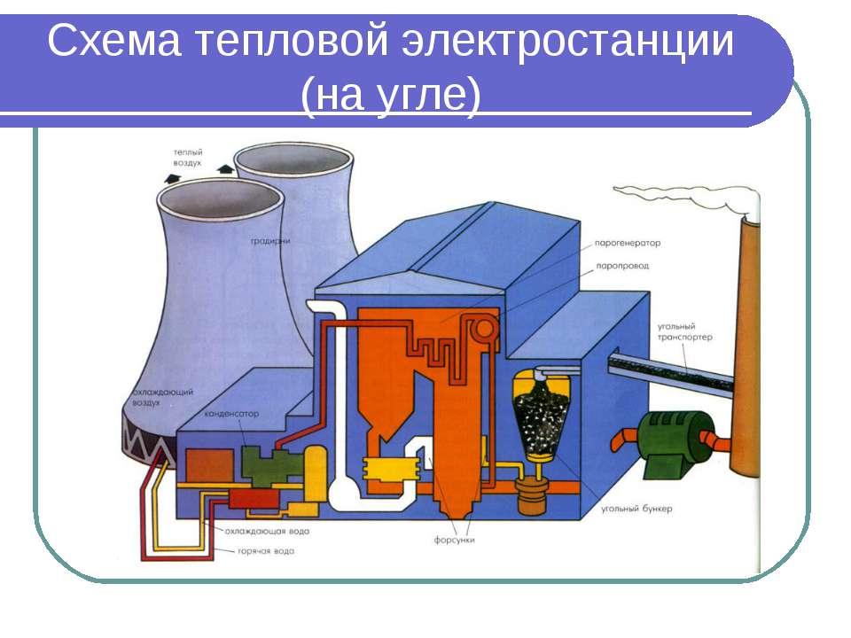 Схема тепловой электростанции (на угле)
