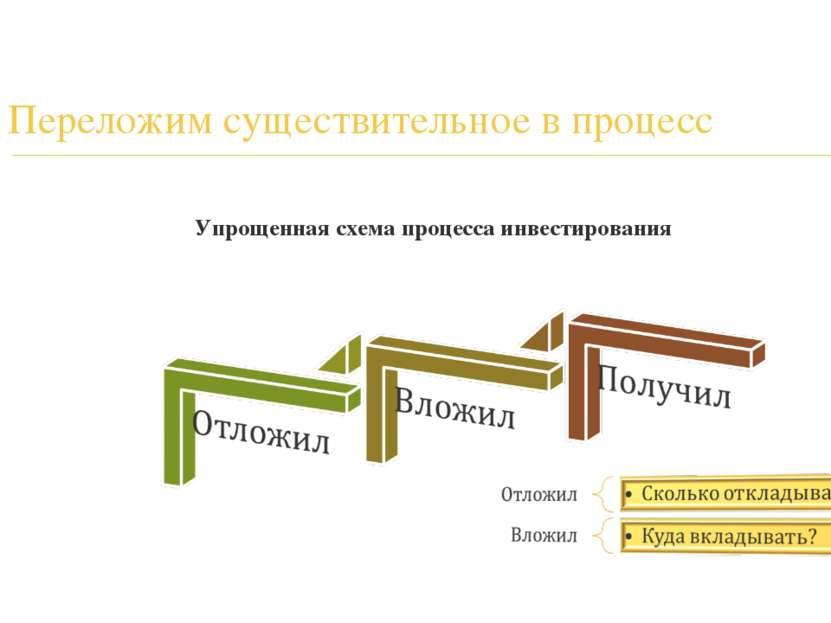 Переложим существительное в процесс Упрощенная схема процесса инвестирования