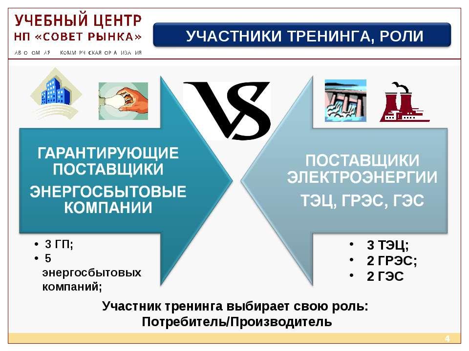 * Участник тренинга выбирает свою роль: Потребитель/Производитель