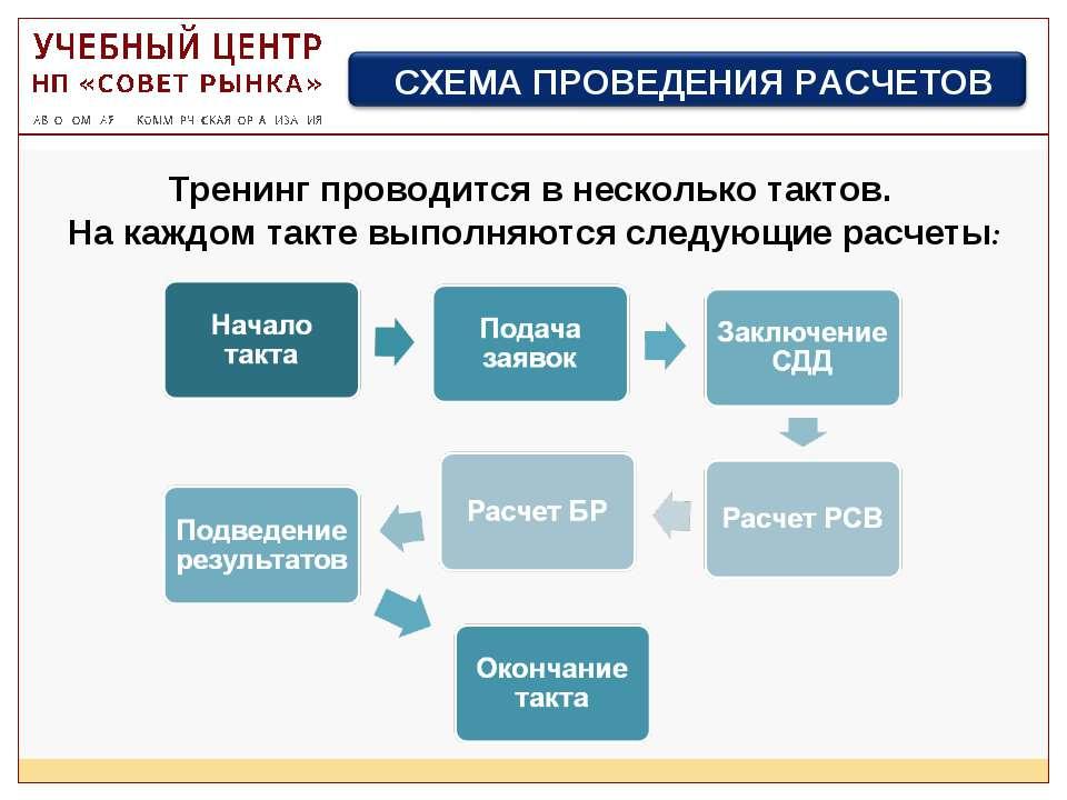 Тренинг проводится в несколько тактов. На каждом такте выполняются следующие ...