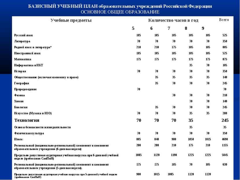 БАЗИСНЫЙ УЧЕБНЫЙ ПЛАН образовательных учреждений Российской Федерации ОСНОВНО...