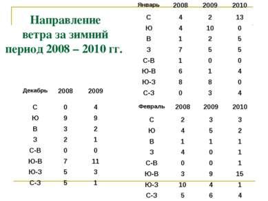 Направление ветра за зимний период 2008 – 2010 гг. Декабрь 2008 2009 С 0 4 Ю ...