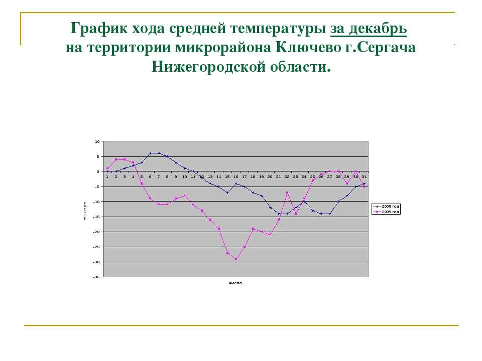 График хода средней температуры за декабрь на территории микрорайона Ключево ...