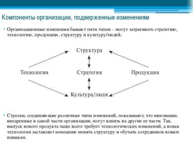 Компоненты организации, подверженные изменениям Организационные изменения быв...