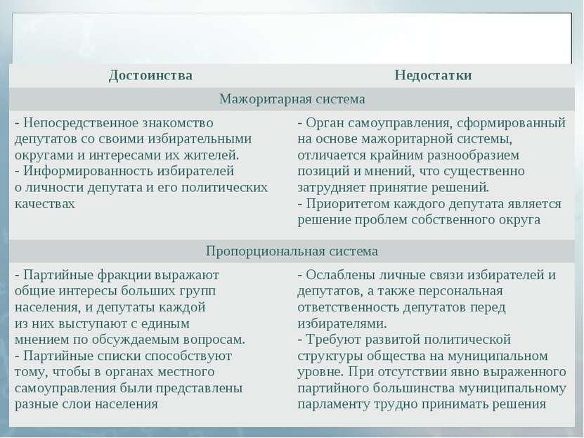 Достоинства Недостатки Мажоритарная система - Непосредственное знакомство деп...