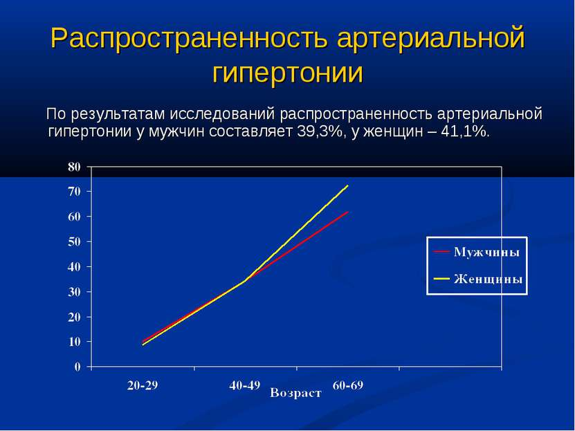 Распространенность артериальной гипертонии По результатам исследований распро...