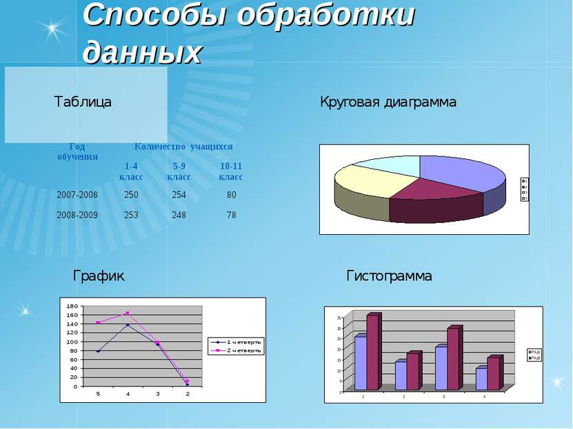 Способы обработки данных Таблица Круговая диаграмма График Гистограмма Год об...