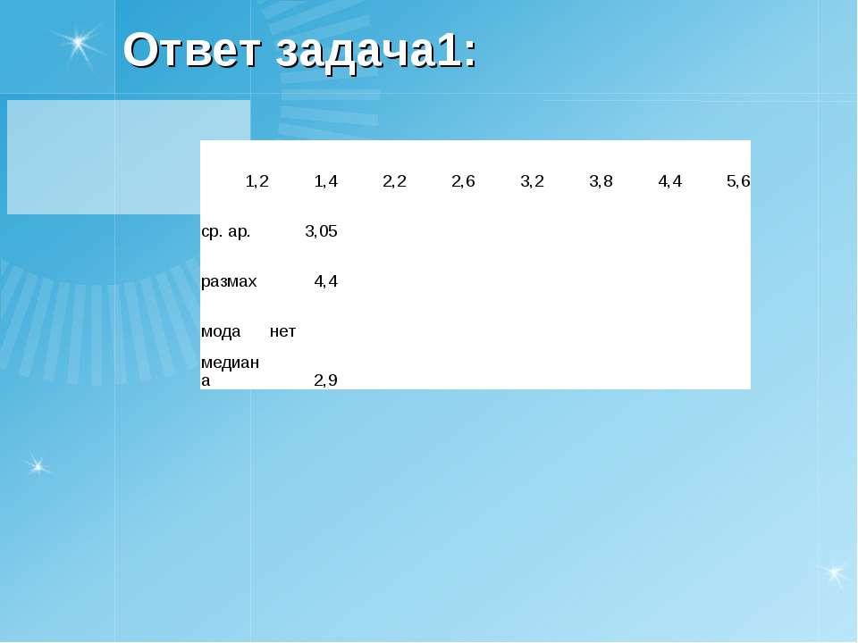 Ответ задача1: 1,2 1,4 2,2 2,6 3,2 3,8 4,4 5,6 ср. ар. 3,05 размах 4,4 мода н...