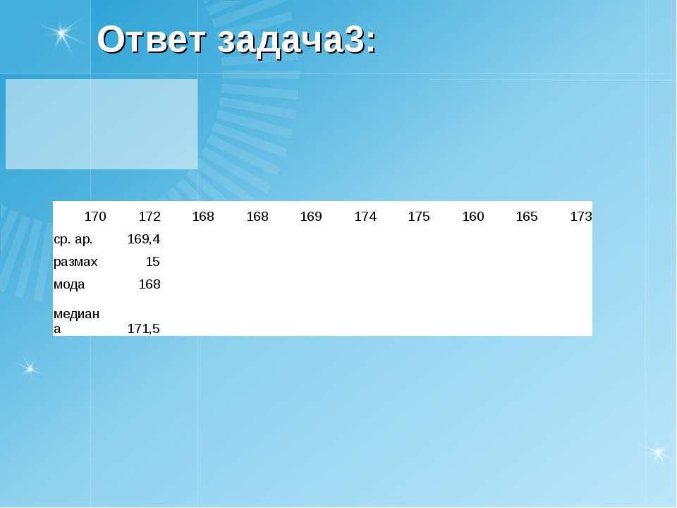 Ответ задача3: 170 172 168 168 169 174 175 160 165 173 ср. ар. 169,4 размах 1...