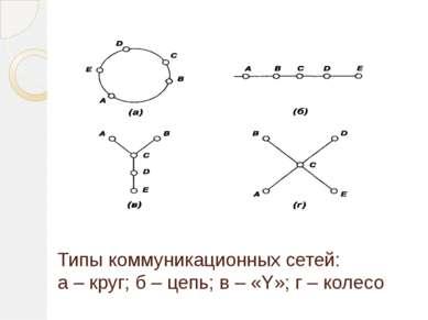 Типы коммуникационных сетей: а – круг; б – цепь; в – «Y»; г – колесо