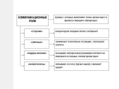 КОММУНИКАЦИОННЫЕ РОЛИ «связные» контролируют входные потоки сообщений «сторож...