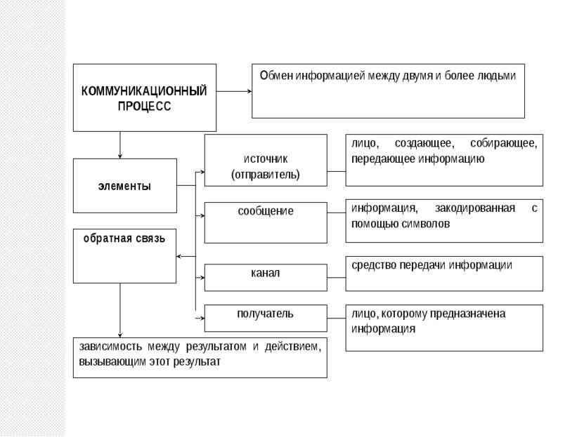 Обмен информацией между двумя и более людьми источник (отправитель) КОММУНИКА...
