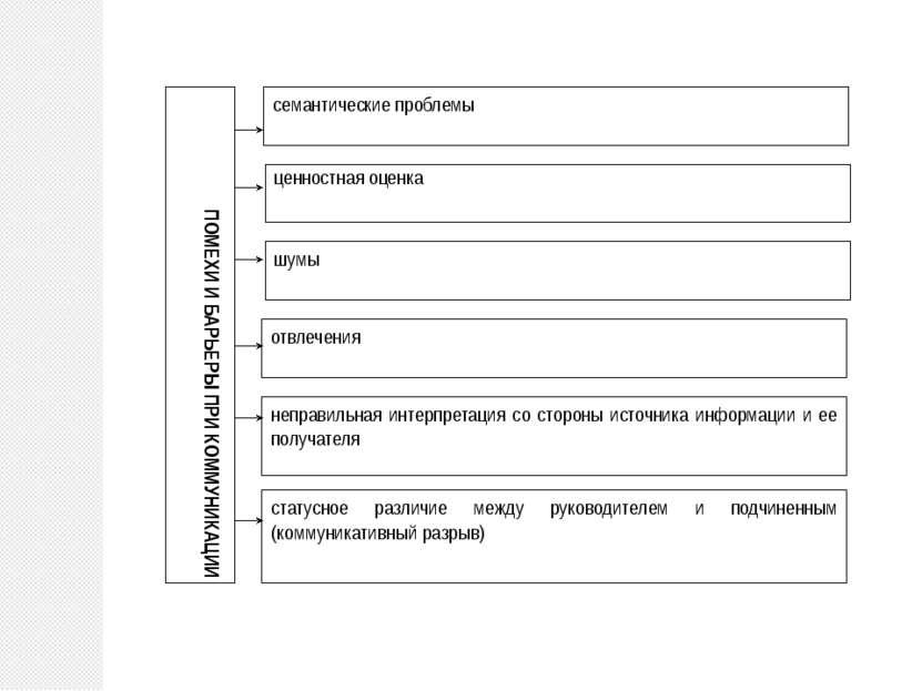 семантические проблемы отвлечения статусное различие между руководителем и по...
