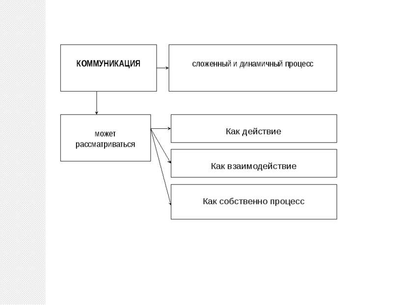 может рассматриваться КОММУНИКАЦИЯ сложенный и динамичный процесс Как действи...