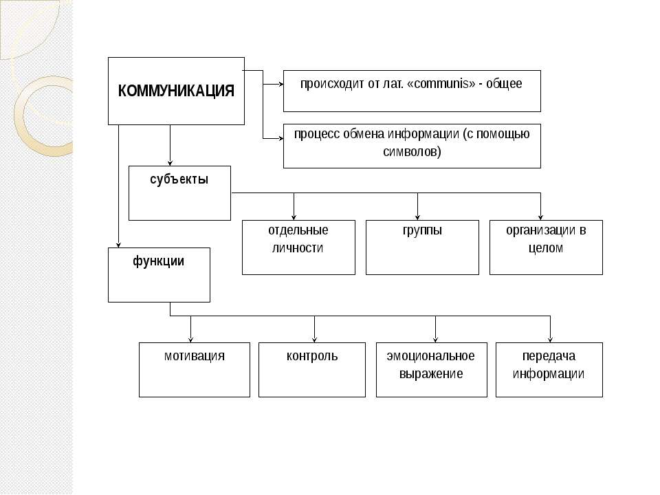 происходит от лат. «communis» - общее процесс обмена информации (с помощью си...