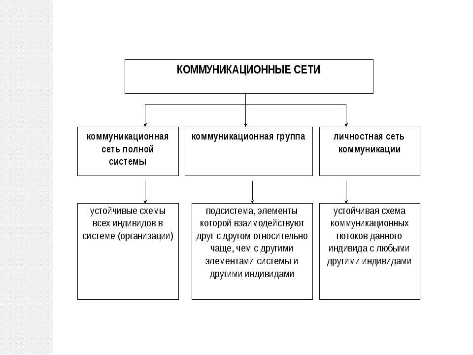КОММУНИКАЦИОННЫЕ СЕТИ коммуникационная сеть полной системы личностная сеть ко...