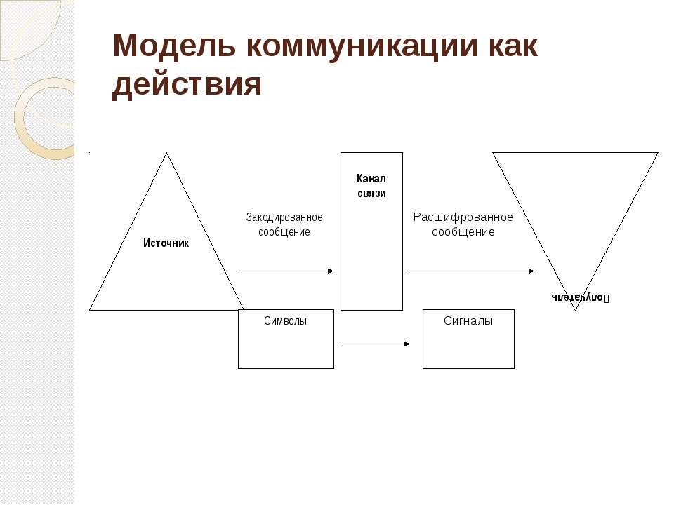 Модель коммуникации как действия Закодированное сообщение Расшифрованное сооб...