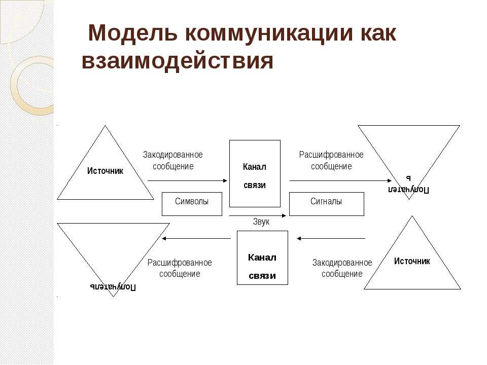 Модель коммуникации как взаимодействия Канал связи Звук Закодированное сообще...
