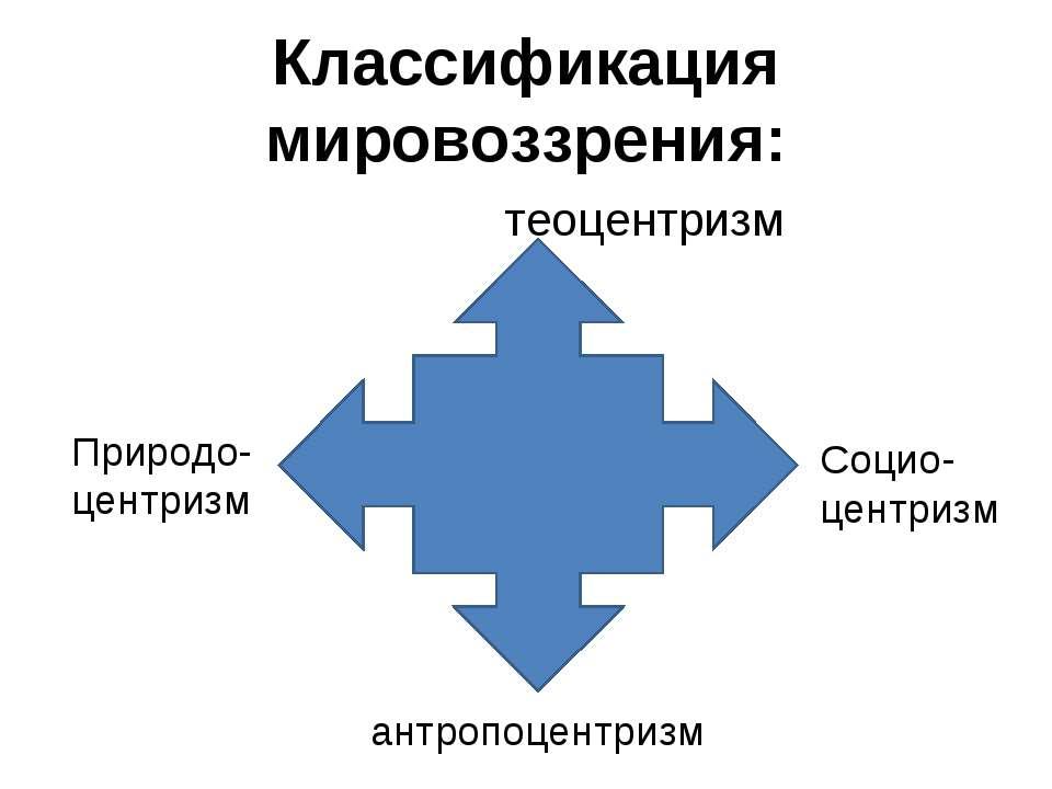 Классификация мировоззрения: теоцентризм Природо- центризм Социо- центризм ан...
