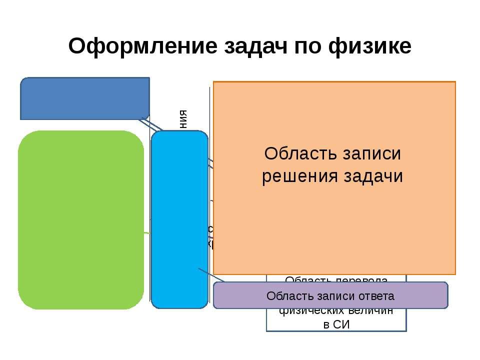 Оформление задач по физике Вопрос задачи Краткое условие задачи Перевод едини...