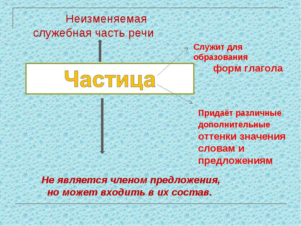 Служит для образования форм глагола Придаёт различные дополнительные оттенки ...