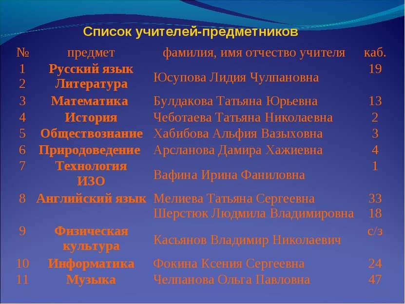 Список учителей-предметников № предмет фамилия, имя отчество учителя каб. 1 2...