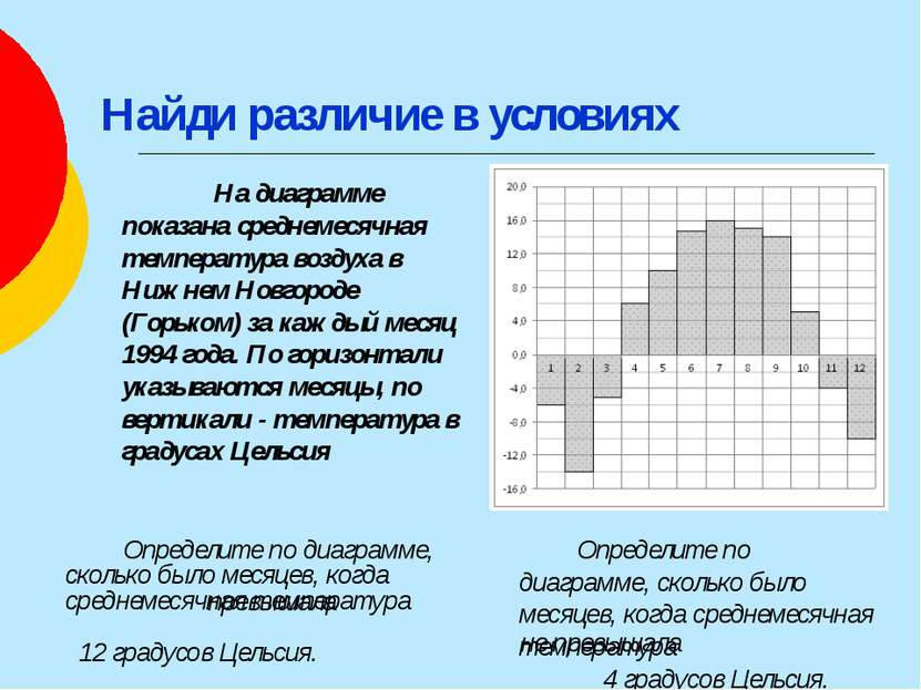 Найди различие в условиях Определите по диаграмме, сколько было месяцев, когд...