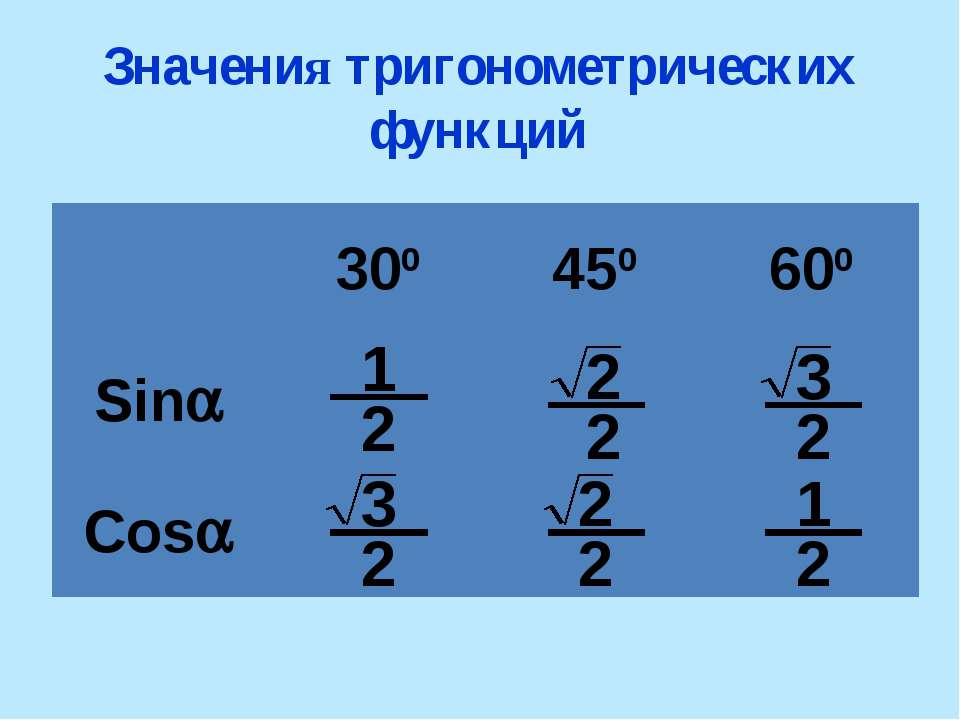 Значения тригонометрических функций 1 2 3 3 2 1 300 450 600 Sin Cos