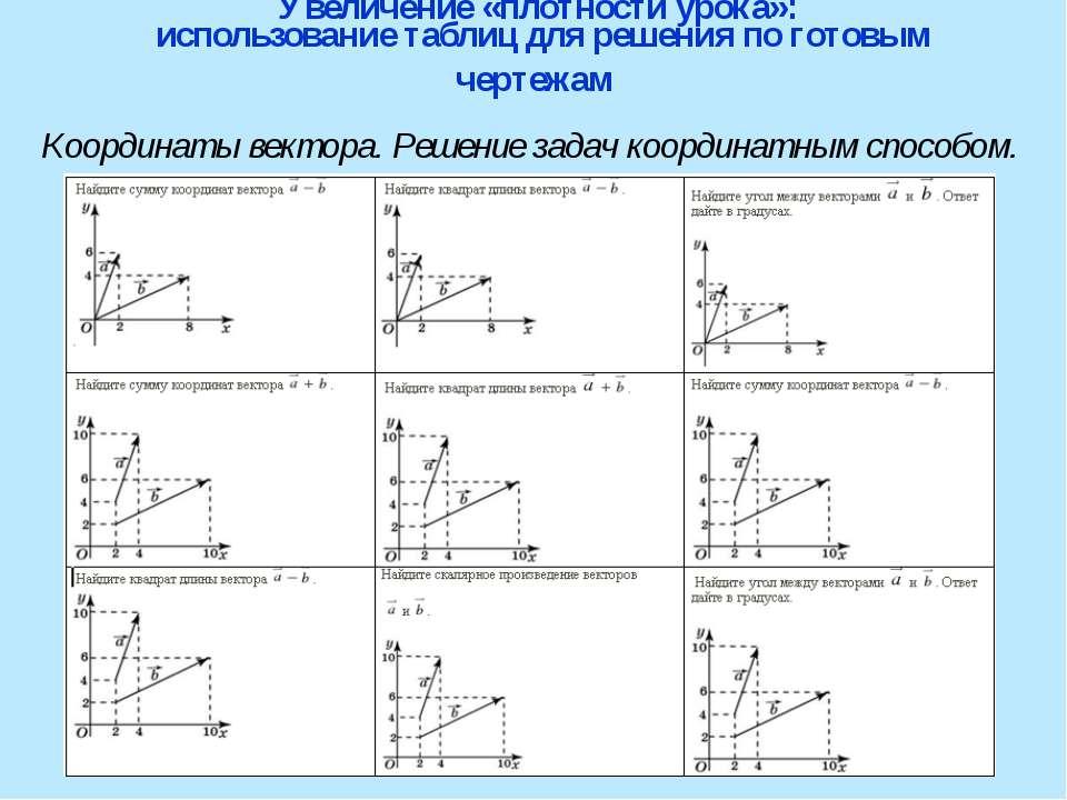 Увеличение «плотности урока»: использование таблиц для решения по готовым чер...