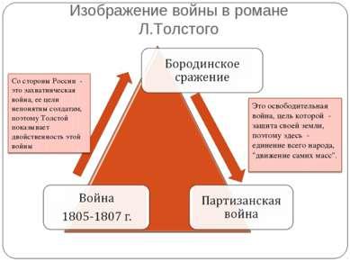 Изображение войны в романе Л.Толстого