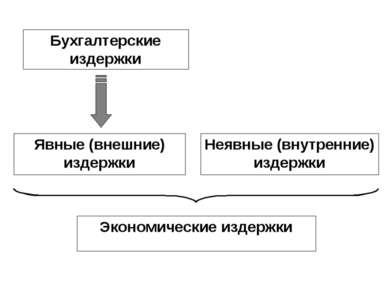 Бухгалтерские издержки Явные (внешние) издержки Неявные (внутренние) издержки...