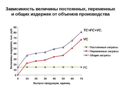 Зависимость величины постоянных, переменных и общих издержек от объемов произ...