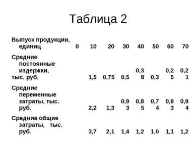 Таблица 2 Выпуск продукции, единиц 0 10 20 30 40 50 60 70 Средние постоянные...