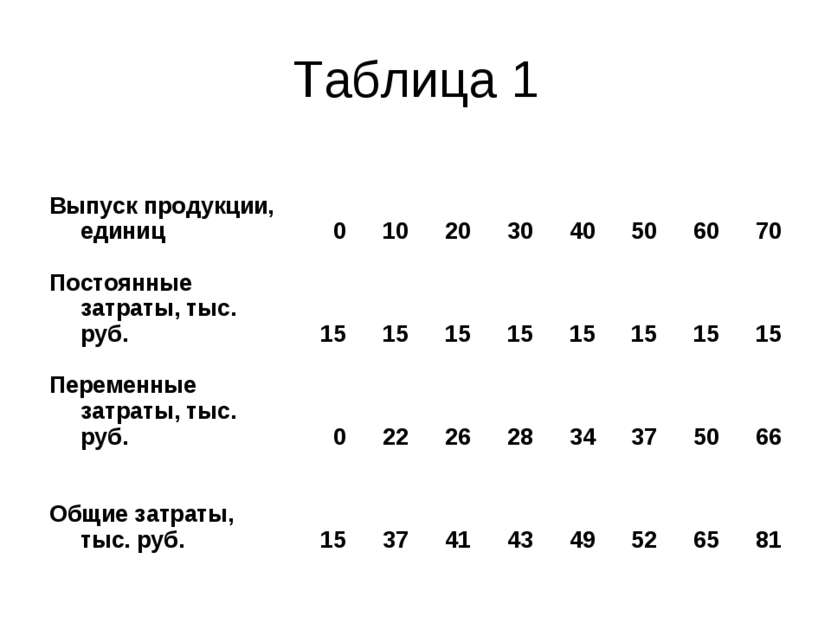Таблица 1 Выпуск продукции, единиц 0 10 20 30 40 50 60 70 Постоянные затраты,...