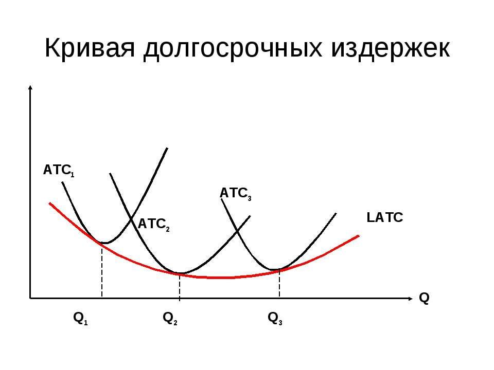Кривая долгосрочных издержек Q Q1 Q2 Q3 ATC1 ATC2 ATC3 LATC