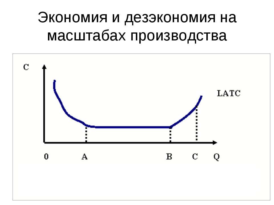 Экономия и дезэкономия на масштабах производства