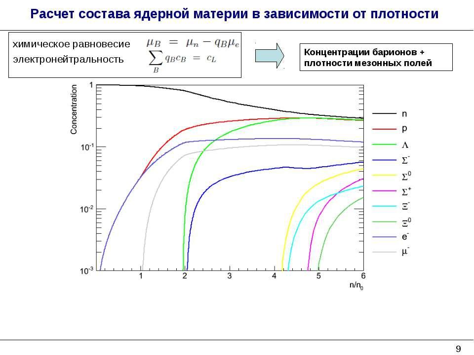 * Расчет состава ядерной материи в зависимости от плотности Концентрации бари...