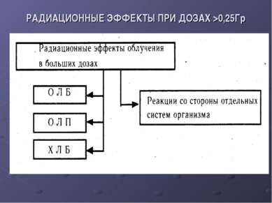 РАДИАЦИОННЫЕ ЭФФЕКТЫ ПРИ ДОЗАХ >0,25Гр