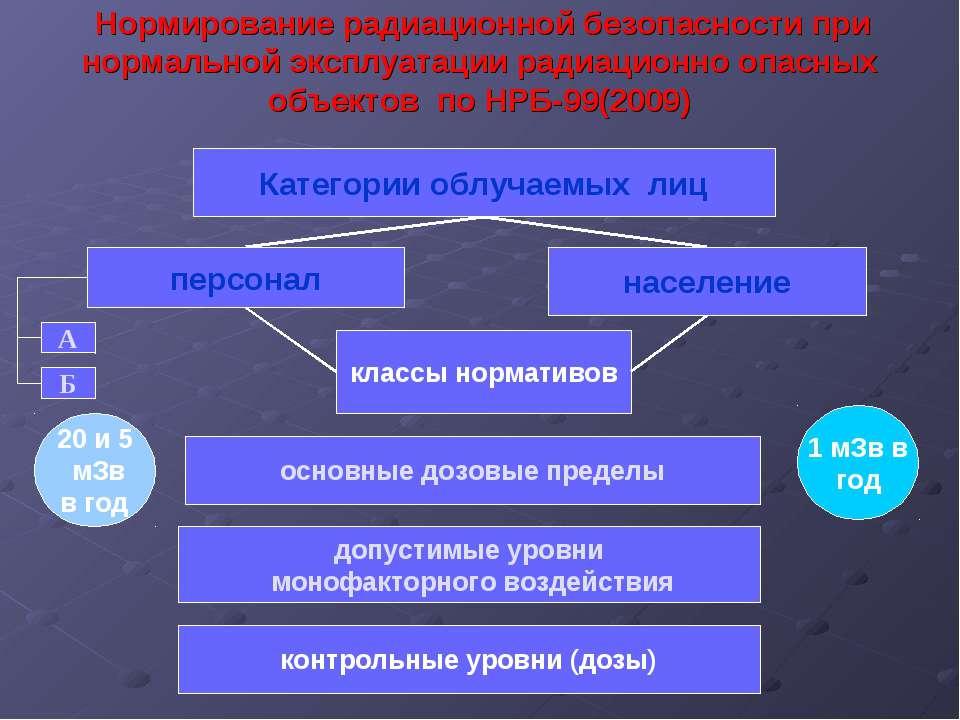 Нормирование радиационной безопасности при нормальной эксплуатации радиационн...