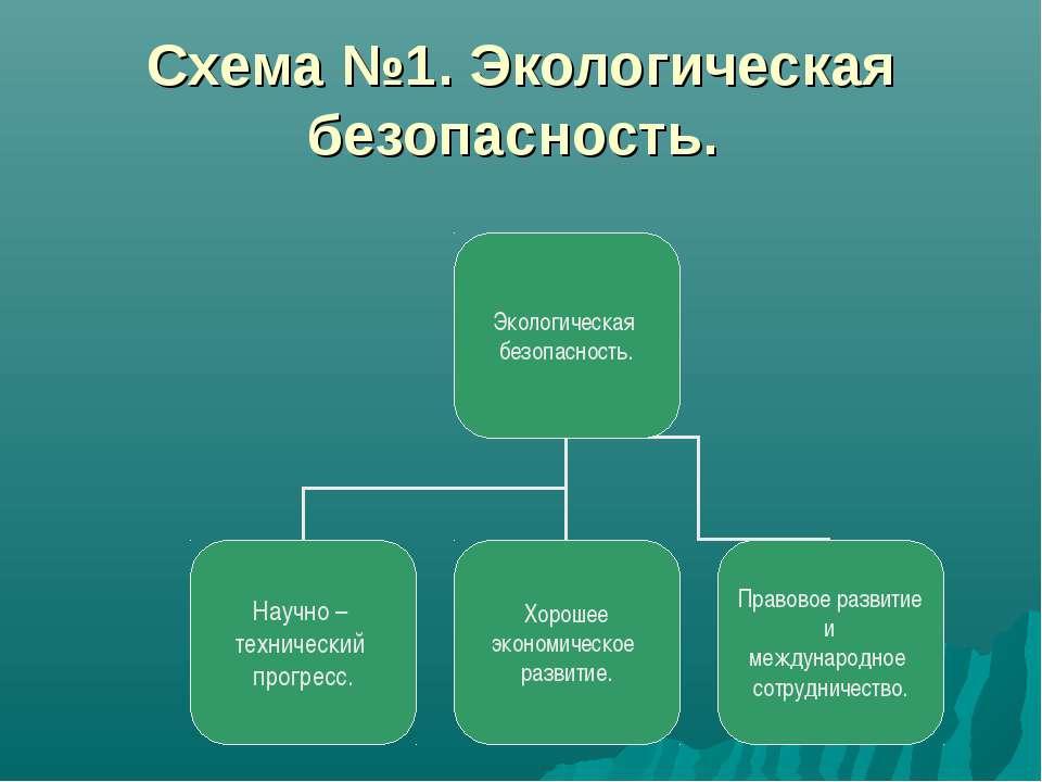 Схема №1. Экологическая безопасность.