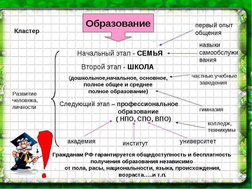 Образование Начальный этап - СЕМЬЯ Второй этап - ШКОЛА (дошкольное,начальное,...