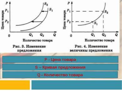 Q - Количество товара S – Кривая предложения Р - Цена товара