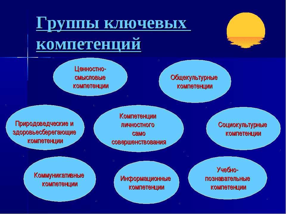 Группы ключевых компетенций Компетенции личностного само совершенствования Пр...