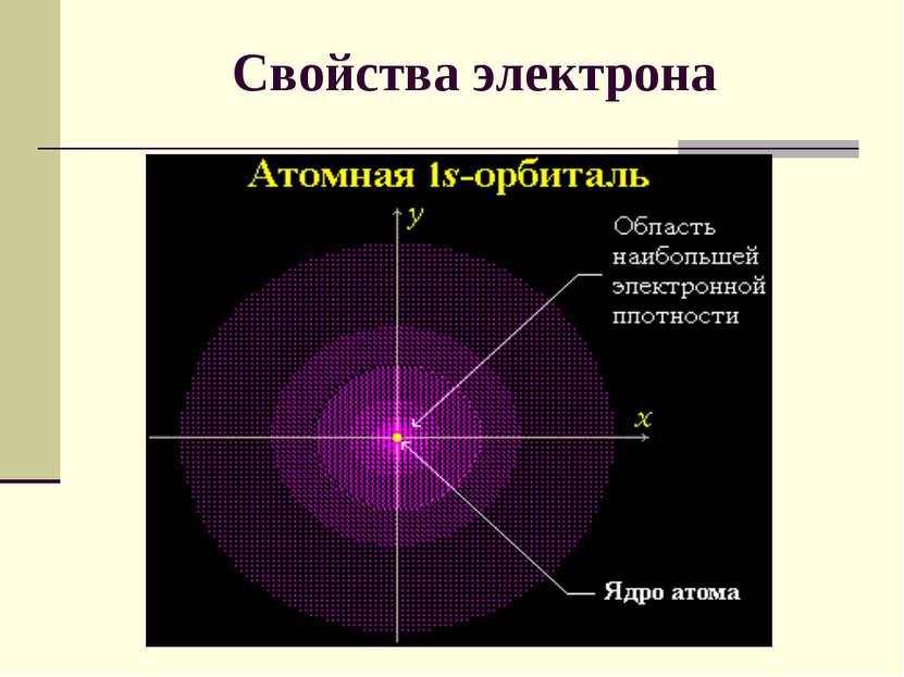 Свойства электрона