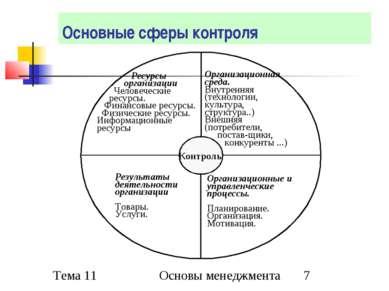 Основные сферы контроля Основы менеджмента