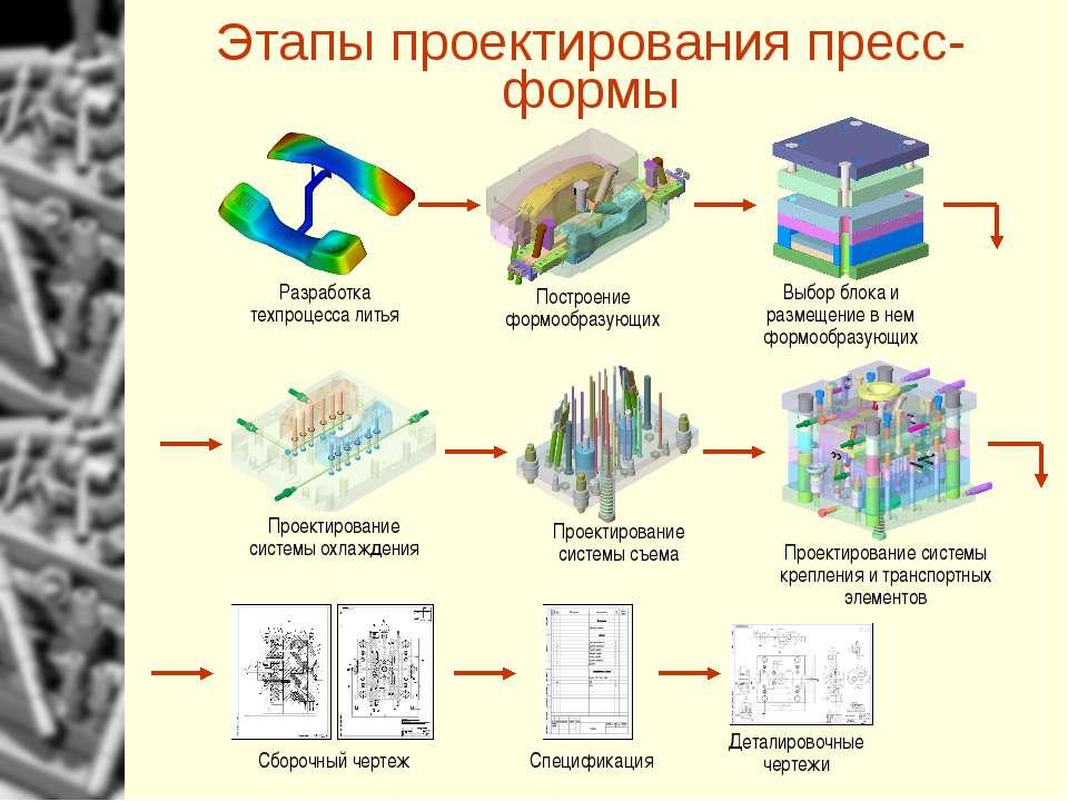 Этапы проектирования пресс-формы Разработка техпроцесса литья Построение форм...